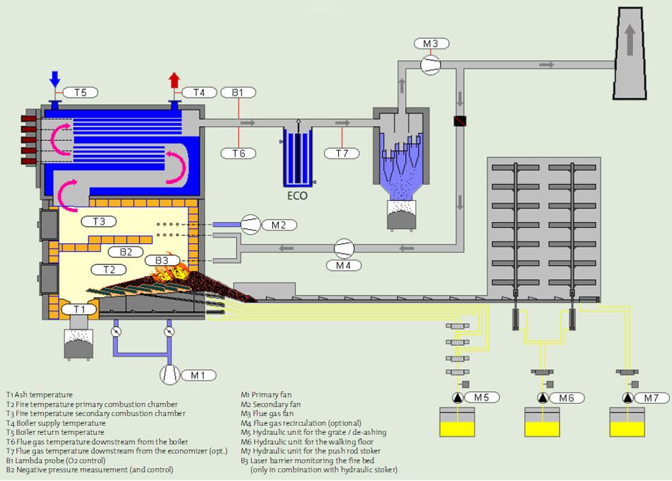 fsb-boiler-diagram